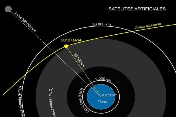 Asteroide vicino alla terra
